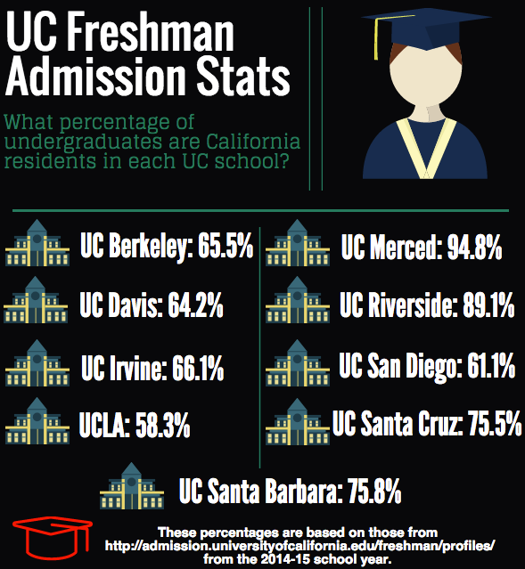 Berkeley Admission?